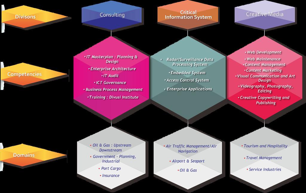 business structure divusi 1